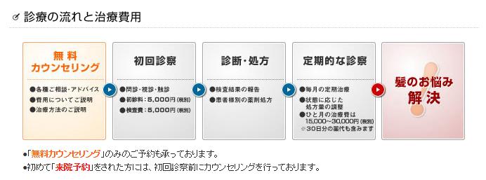 Dクリニック東京ウィメンズ・治療の流れ