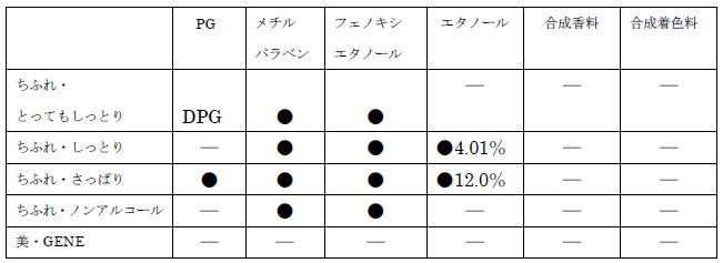 ちふれVS美ジーン成分比較