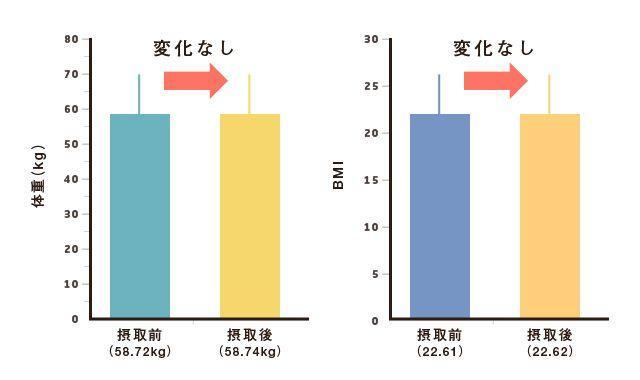 体重・BMI変化なし