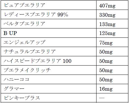 サプリ1粒当たりのプエラリア含有量