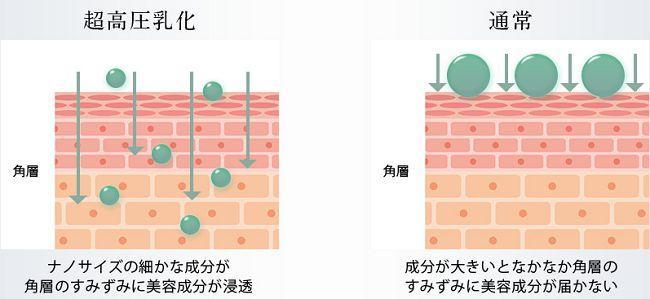 高圧乳化処理