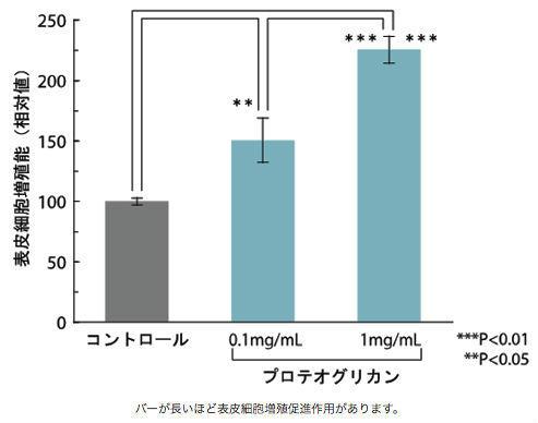 プロテオグリカンのEGF作用