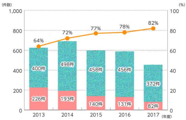 美容医療サービスの電子広告割合