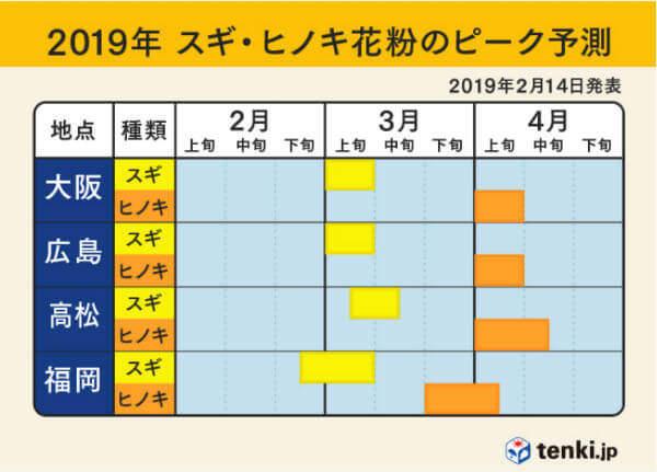 2019花粉ピーク時期01