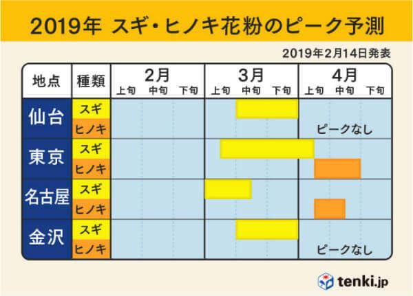 2019花粉のピーク時期02